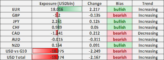 US Dollar Selling Dominates, EUR/USD Longs Extend Further - COT Report