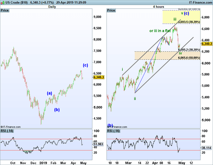 crude oil price forecast using elliott wave theory.
