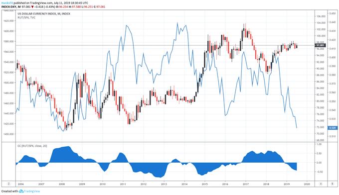 Dollar and S&P 500 correlation