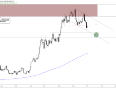 Gold Price Technical Outlook - Pullback Over?