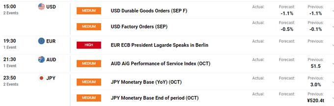 EUR/USD Awaits ECB Lagarde's First Speech, US Signal No Auto-Tariffs - US Market Open