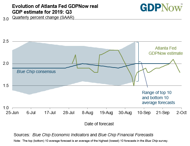 Image of Atlanta Fed GDPNow forecast