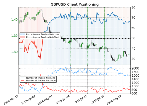 GBPUSD Weekly Technical Outlook: Trend Support Needs Respecting