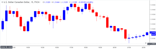 Image of usdcad 15-minute chart