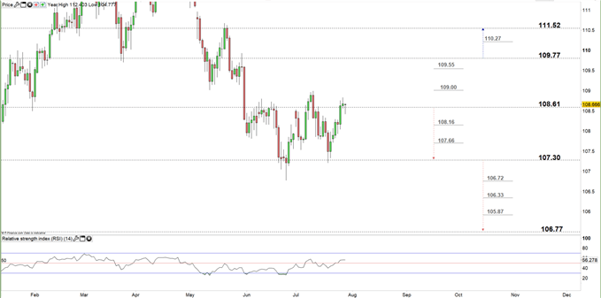 EUR/JPY, USD/JPY Price Outlook: Important Levels and Zones