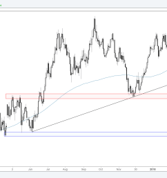aud jpy daily chart key reversal at resistance  [ 1822 x 959 Pixel ]