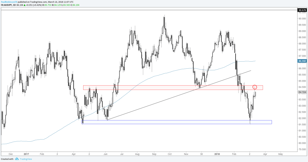 medium resolution of aud jpy daily chart key reversal at resistance