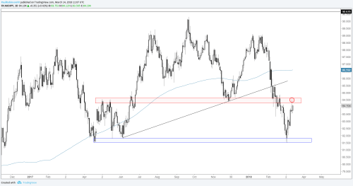 small resolution of aud jpy daily chart key reversal at resistance