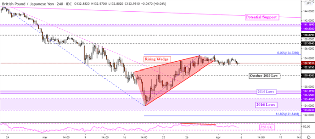 GBPJPY 4-Hour Chart