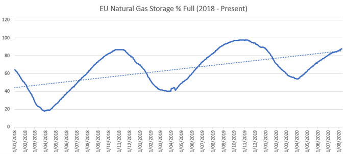 Natural Gas Price At Risk Of Pullback Amid European Storage Concerns