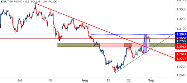 gbpusd gbp/usd 4 hour cost chart