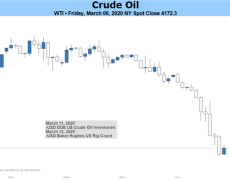 Crude Oil Weekly Forecast: Deal or No Deal
