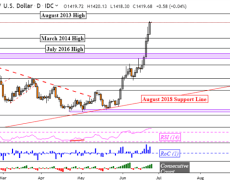 Gold Prices Target Late-2013 High as Yield Curve Inversion Widens