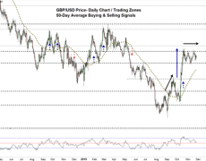 Overtaking This Price Could be a Game Changer- British Pound to USD Outlook