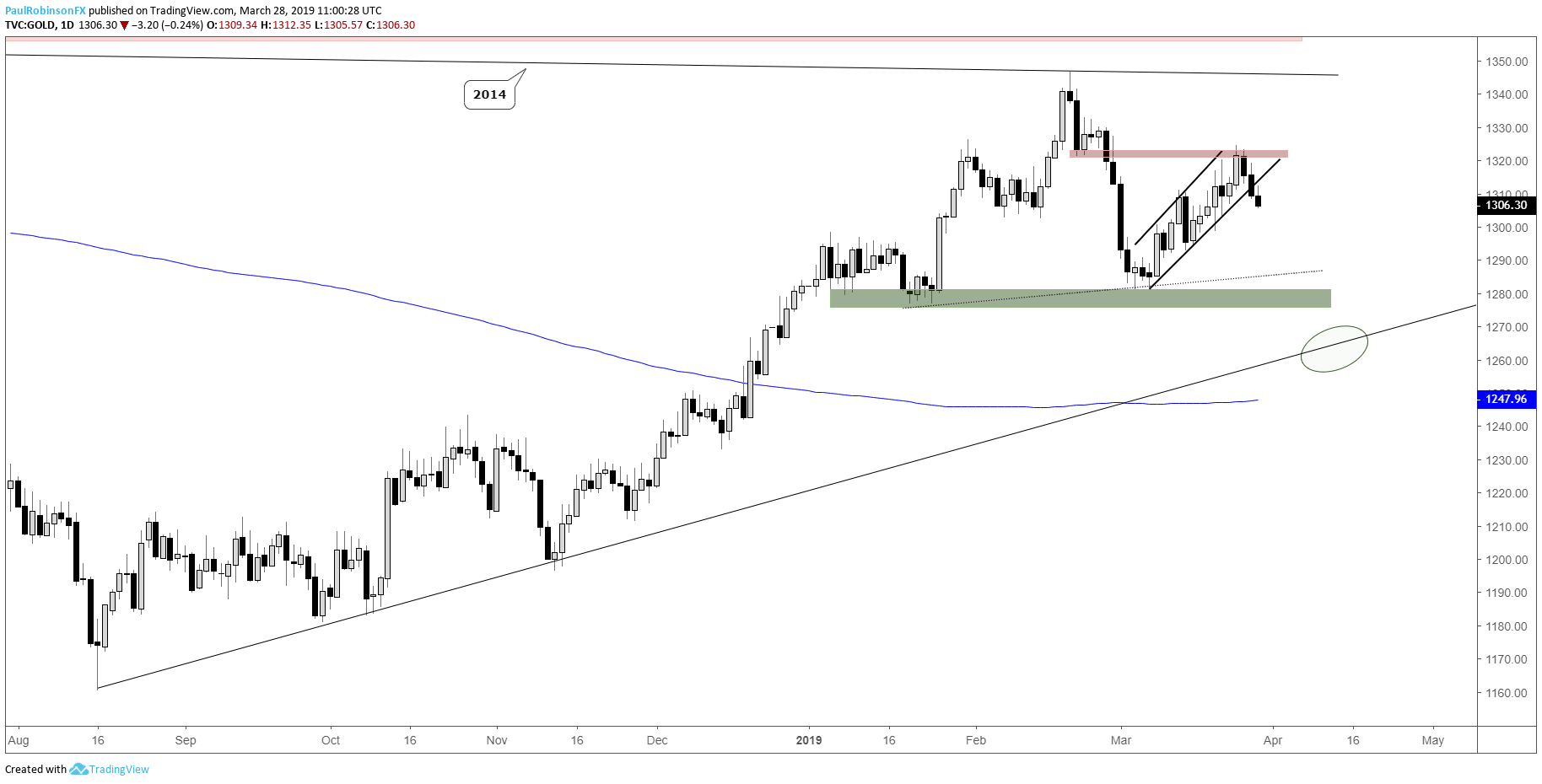 hight resolution of gold daily chart starting to break