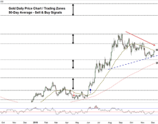 Gold Price: Key Chart Levels in Focus