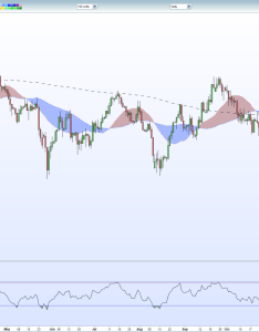 also eurjpy chart starts to break down rh dailyfx