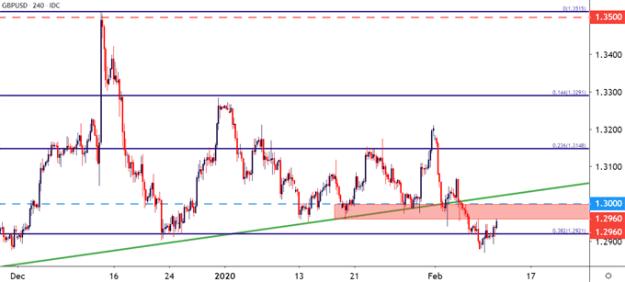 gbpusd british pound to us dollar price chart