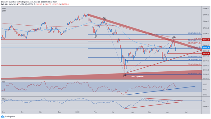 Nikkei 225 and ASX 200 Break Uptrends, HSI Reverses At Resistance