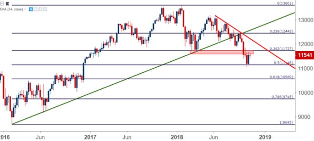DAX Weekly Price chart germany dax 30