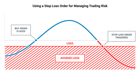How to use a stop loss order for managing trading risk