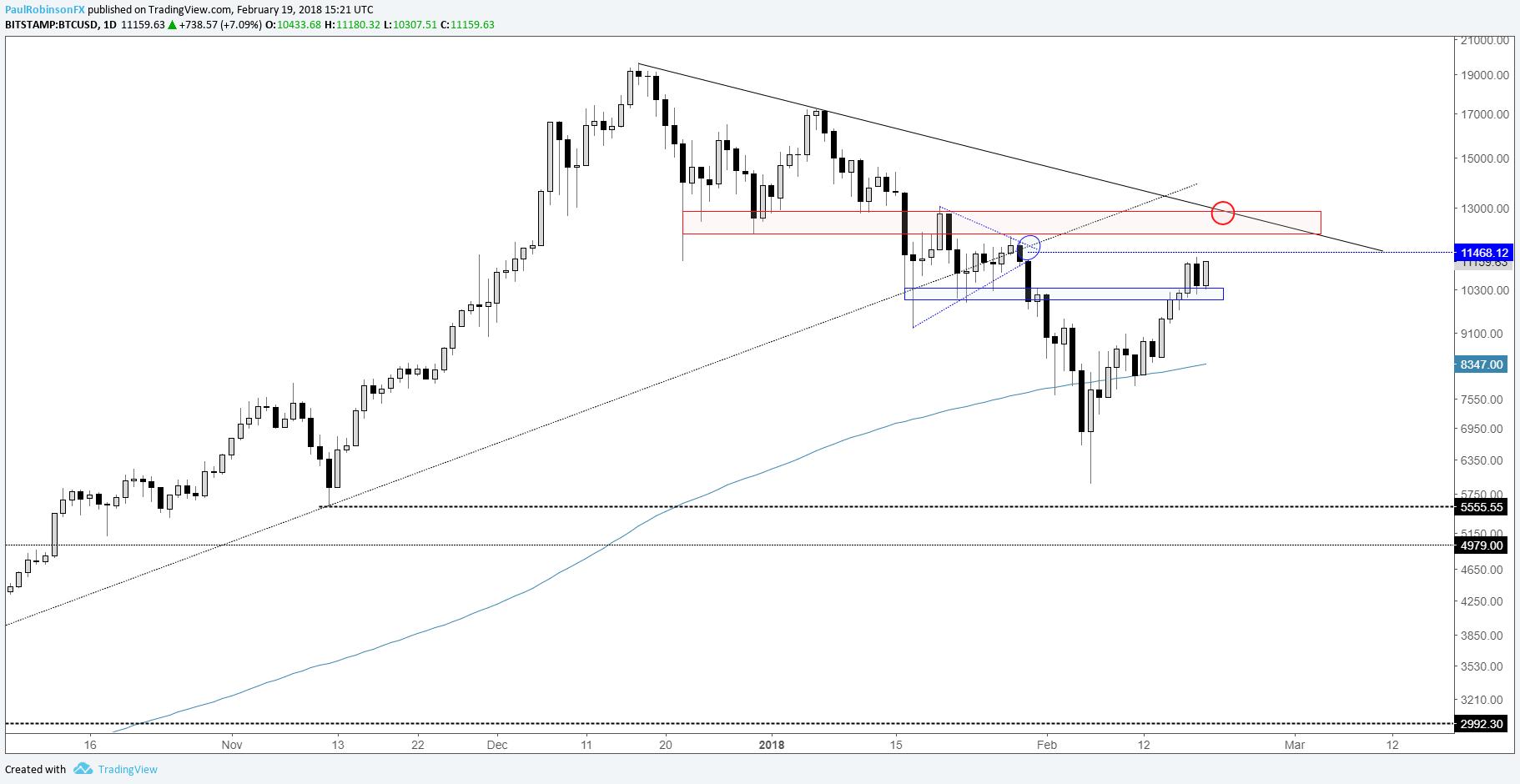 Bitcoin Chart Resistance Band Bitcoin Dollar Live Price 500