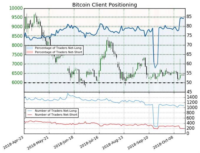 Bitcoin Retail Trader Sentiment