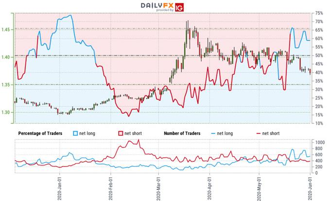 Canadian Dollar Trader Sentiment - USD/CAD Price Chart - Trade Outlook - Technical Forecast