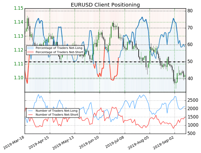 EUR/USD, EUR/JPY Rates Rebound Off Lows after September ECB Meeting