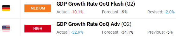 GDP Growth Rate United States Germany 2Q 2020