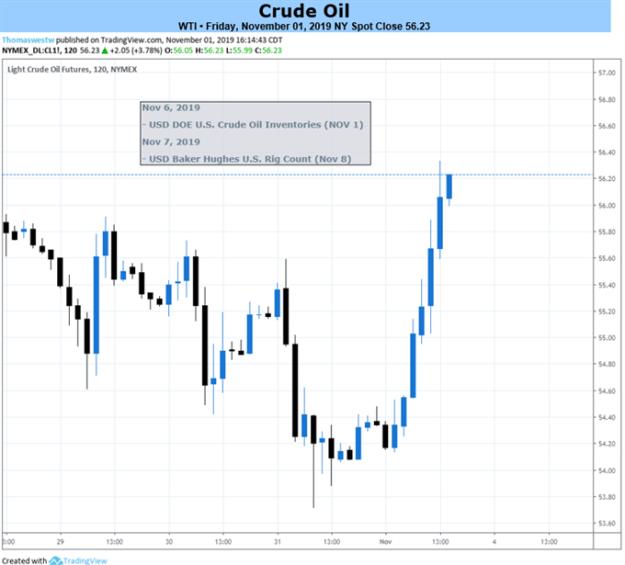 2-Hour Crude Oil Price Chart