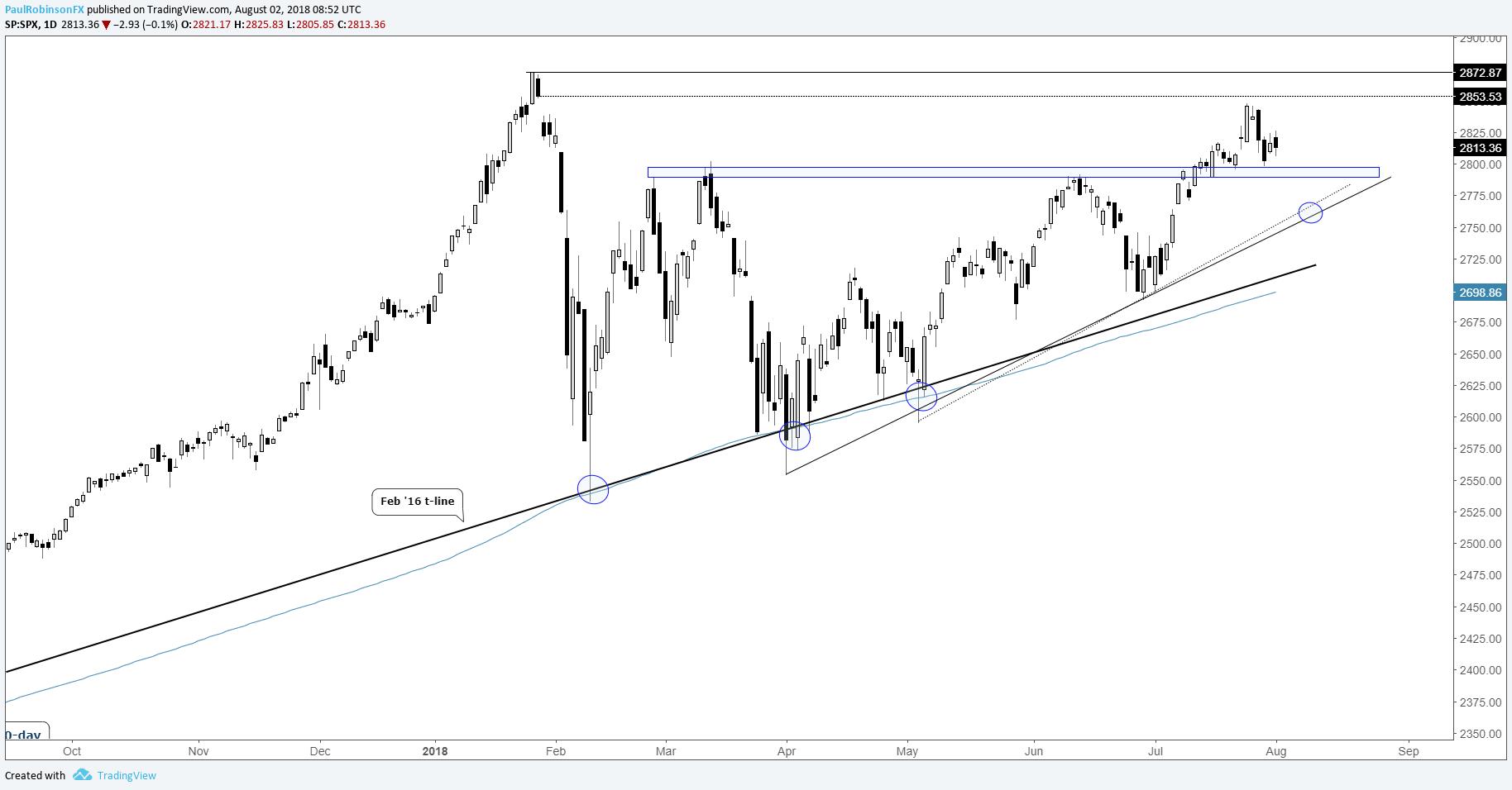S&P 500, Nasdaq 100 Chart Analysis