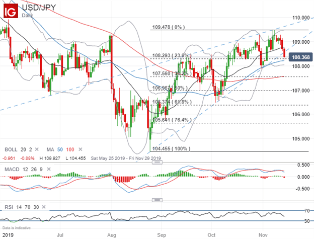 USDJPY Price Chart US Dollar Technical Analysis