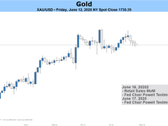 Gold Prices May Fall as Virus Cases Rise With Risks of Staggered Reopening