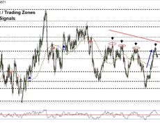 USD/CAD Reverses Lower, What's Next?