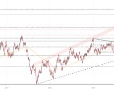USD/CAD Stalls Near 2016 High, Will it Reverse?