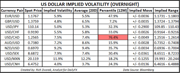 USD Price Chart Outlook US Dollar Implied Volatility Trading Ranges USDJPY EURUSD USDCAD