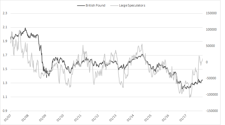CoT: Analysis on Changes in Positioning for Gold, Oil