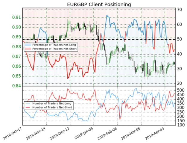 No Brexit Until October? Positioning Shifts Indicate GBP Could Rally
