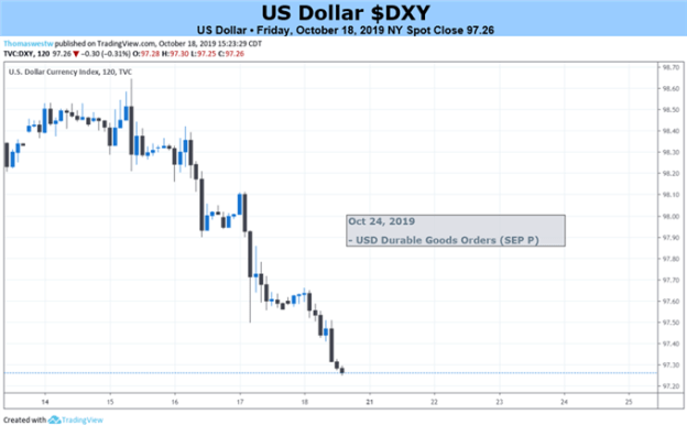 DXY 2-Hour Chart