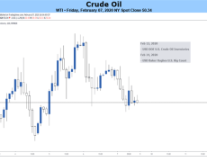 Crude Oil May Recover on Powell Testimony, Tariff Reduction