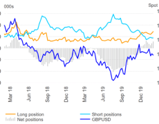GBP/USD at Risk with Volatility on the Rise
