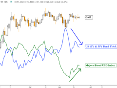 Gold Price Outlook, What Can Break the Trading Range?