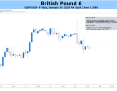 British Pound May Yet Fall on Brexit, BoE and Fed Are Risks