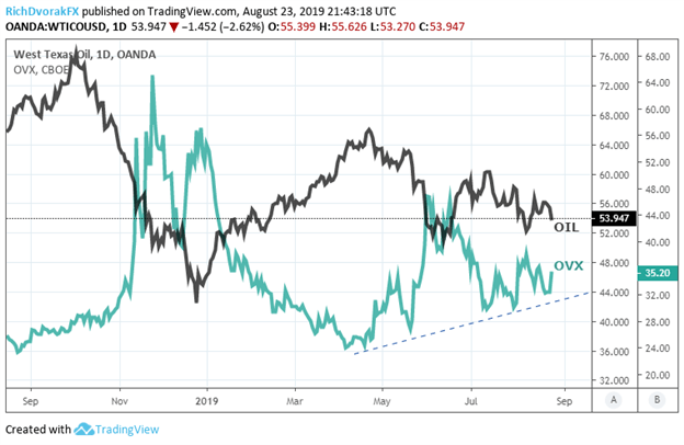 OVX Oil Volatility Index Price Chart Shows Spike as US China Trade War Escalates