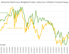 Euro Braces for German ZEW Survey, Commentary from ECB and Draghi