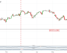 Yen Supported by Two Huge Uncertainties; USDJPY Downtrend May Extend