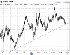 GBP/USD Muted, USD/JPY Rejects 200DMA, EUR/CAD Tests 7-Year Trendline