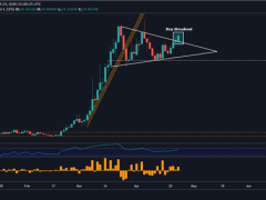 USD/MXN Achieves Bullish Breakout, USD/ZAR Tests New Highs