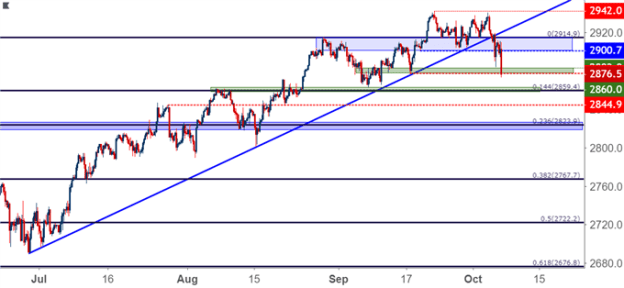 S&P 500 Four Hour Price Chart